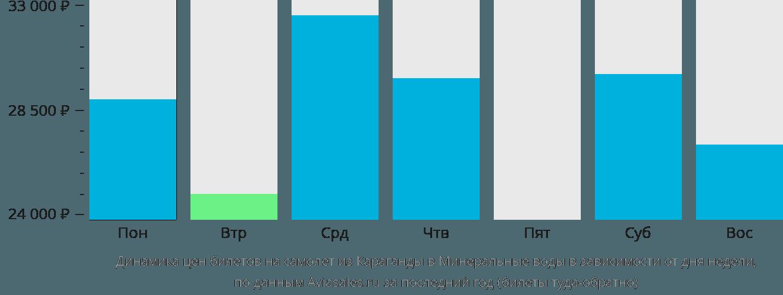 Динамика цен билетов на самолет из Караганды в Минеральные воды в зависимости от дня недели