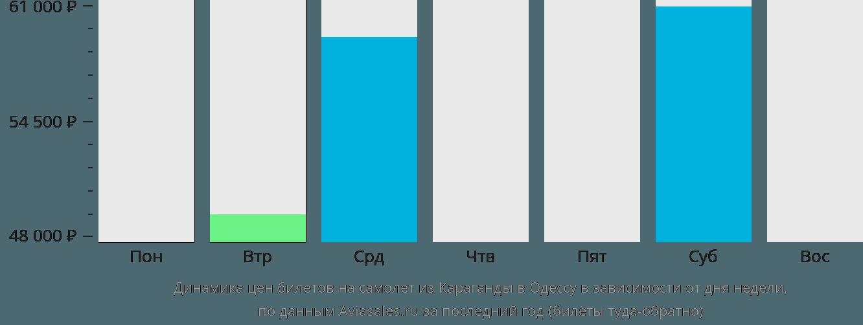 Динамика цен билетов на самолет из Караганды в Одессу в зависимости от дня недели