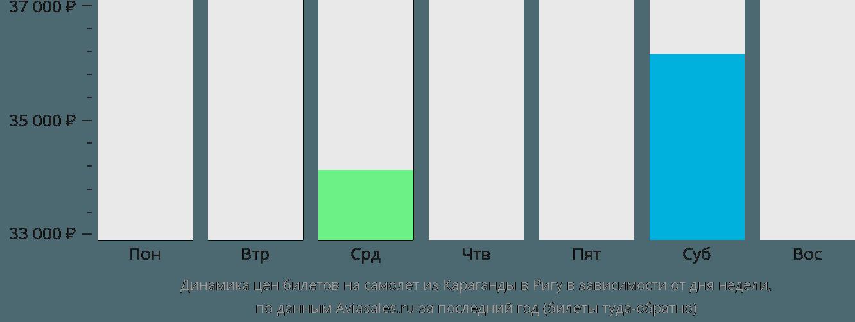 Динамика цен билетов на самолет из Караганды в Ригу в зависимости от дня недели