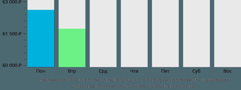 Динамика цен билетов на самолет из Караганды в Сан-Франциско в зависимости от дня недели