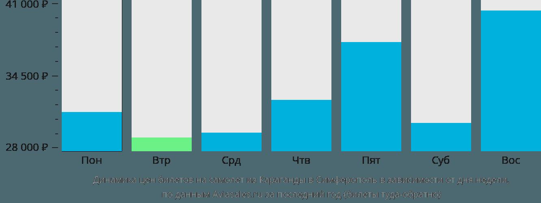 Динамика цен билетов на самолет из Караганды в Симферополь в зависимости от дня недели