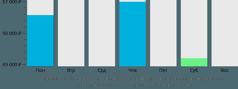 Динамика цен билетов на самолет из Караганды во Владивосток в зависимости от дня недели