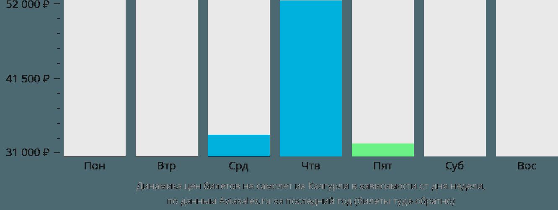 Динамика цен билетов на самолёт из Калгурли в зависимости от дня недели