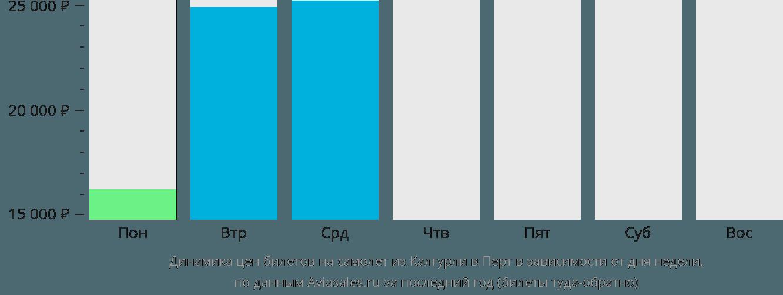 Динамика цен билетов на самолет из Калгурли в Перт в зависимости от дня недели