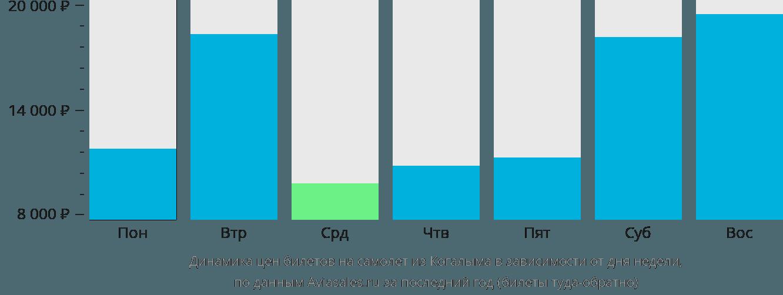 Динамика цен билетов на самолет из Когалыма в зависимости от дня недели
