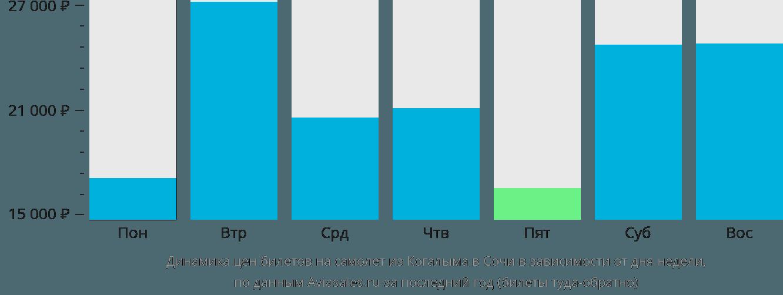 Динамика цен билетов на самолёт из Когалыма в Сочи в зависимости от дня недели