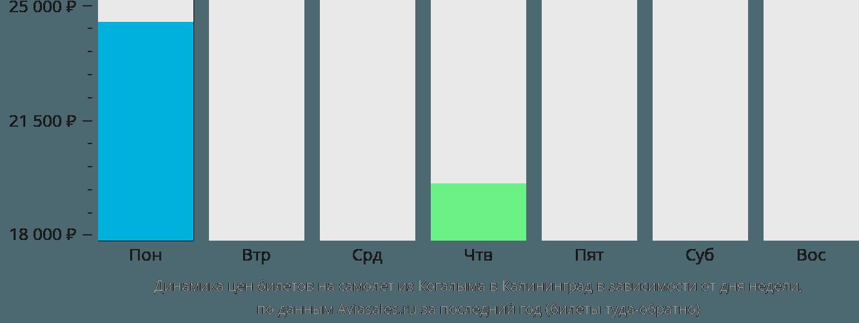 Динамика цен билетов на самолет из Когалыма в Калининград в зависимости от дня недели