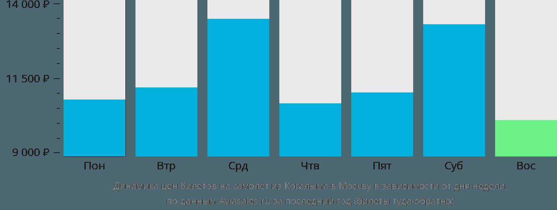 Динамика цен билетов на самолёт из Когалыма в Москву в зависимости от дня недели
