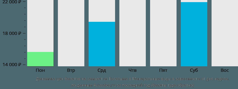 Динамика цен билетов на самолёт из Когалыма в Минеральные Воды в зависимости от дня недели