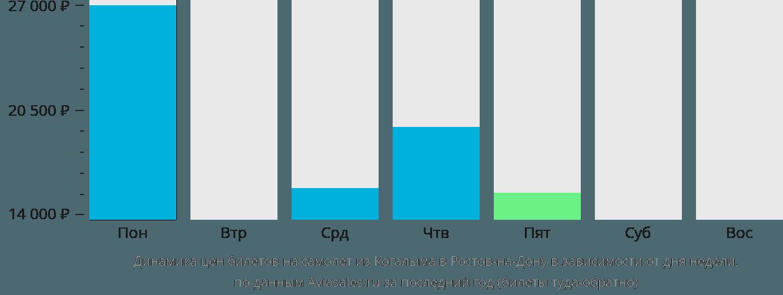 Динамика цен билетов на самолёт из Когалыма в Ростов-на-Дону в зависимости от дня недели