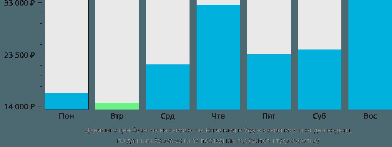Динамика цен билетов на самолет из Когалыма в Уфу в зависимости от дня недели