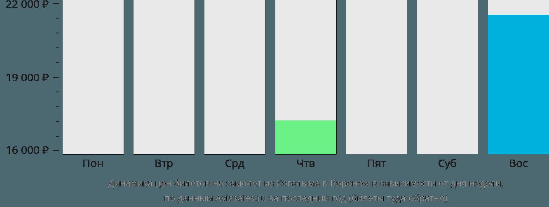 Динамика цен билетов на самолет из Когалыма в Воронеж в зависимости от дня недели