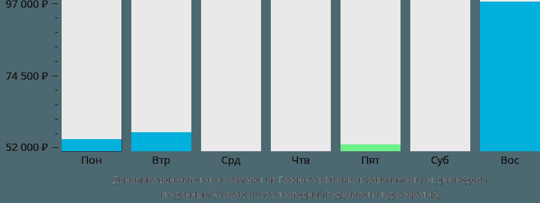 Динамика цен билетов на самолет из Гаосюна в Москву в зависимости от дня недели