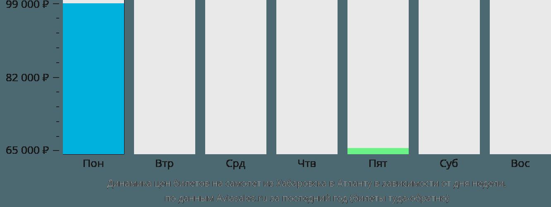 Динамика цен билетов на самолет из Хабаровска в Атланту в зависимости от дня недели