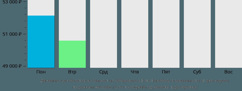 Динамика цен билетов на самолет из Хабаровска в Кота-Кинабалу в зависимости от дня недели