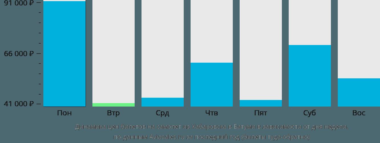 Динамика цен билетов на самолёт из Хабаровска в Батуми в зависимости от дня недели