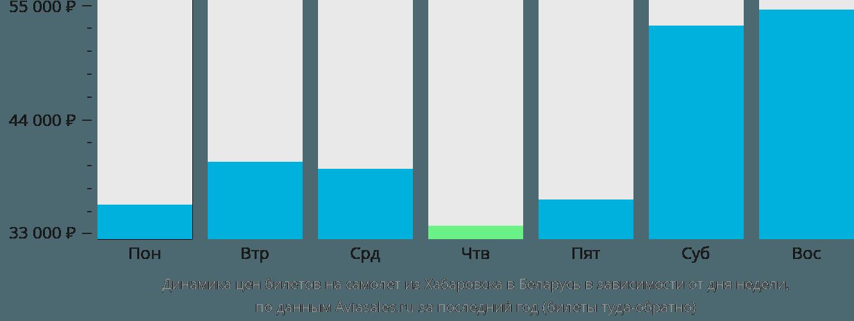 Динамика цен билетов на самолет из Хабаровска в Беларусь в зависимости от дня недели