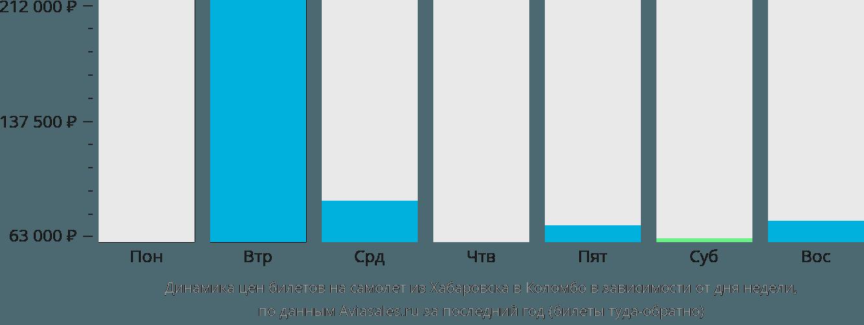 Динамика цен билетов на самолет из Хабаровска в Коломбо в зависимости от дня недели