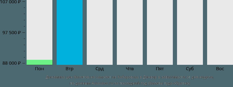 Динамика цен билетов на самолет из Хабаровска в Денвер в зависимости от дня недели