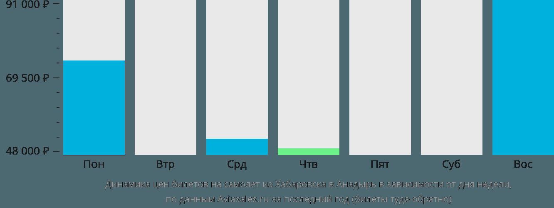 Динамика цен билетов на самолет из Хабаровска в Анадырь в зависимости от дня недели