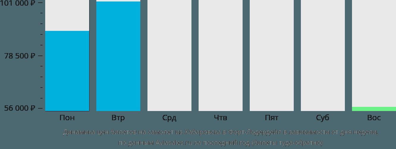 Динамика цен билетов на самолет из Хабаровска в Форт-Лодердейл в зависимости от дня недели