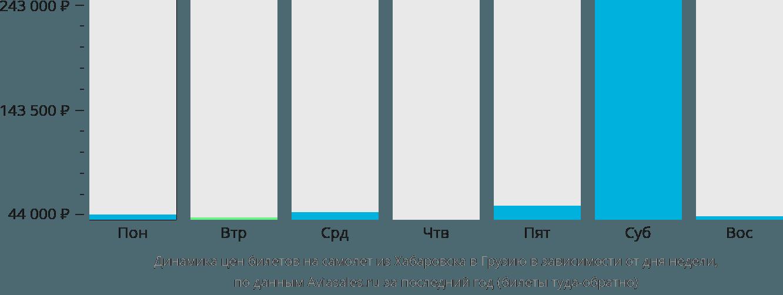 Динамика цен билетов на самолет из Хабаровска в Грузию в зависимости от дня недели