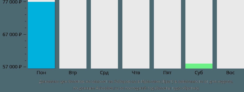 Динамика цен билетов на самолет из Хабаровска в Ираклион (Крит) в зависимости от дня недели