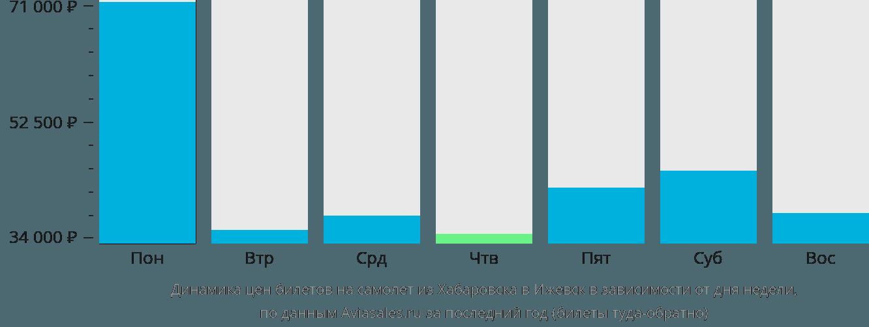 Динамика цен билетов на самолет из Хабаровска в Ижевск в зависимости от дня недели