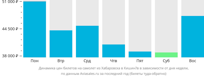 Динамика цен билетов на самолёт из Хабаровска в Кишинёв в зависимости от дня недели