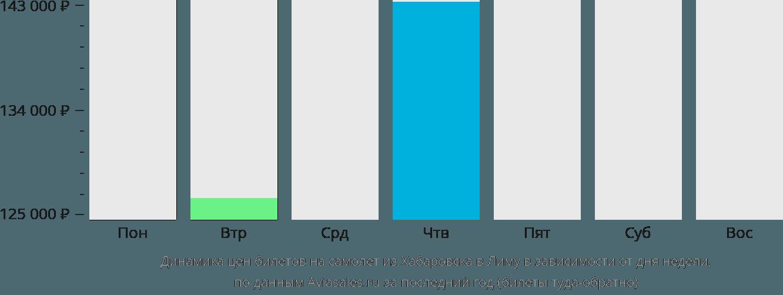 Динамика цен билетов на самолёт из Хабаровска в Лиму в зависимости от дня недели