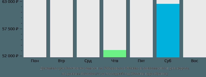 Динамика цен билетов на самолет из Хабаровска в Финикс в зависимости от дня недели
