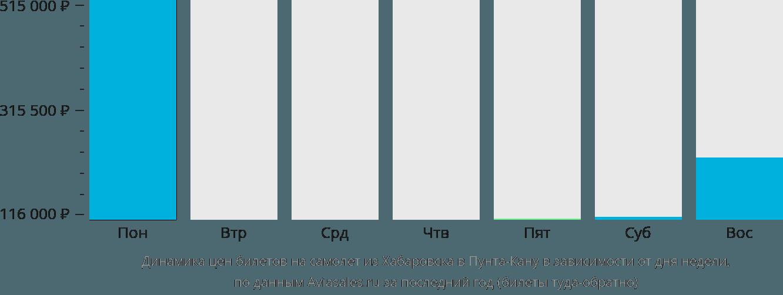 Динамика цен билетов на самолет из Хабаровска в Пунта-Кану в зависимости от дня недели