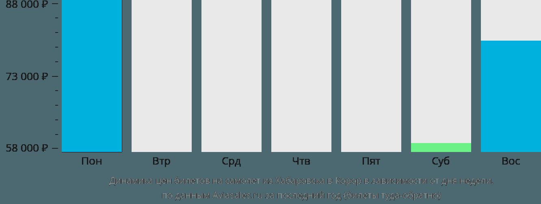Динамика цен билетов на самолет из Хабаровска в Корор в зависимости от дня недели