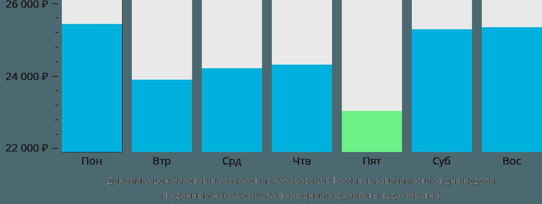 Динамика цен билетов на самолет из Хабаровска в Россию в зависимости от дня недели