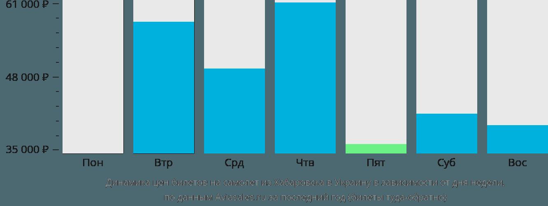 Динамика цен билетов на самолет из Хабаровска в Украину в зависимости от дня недели