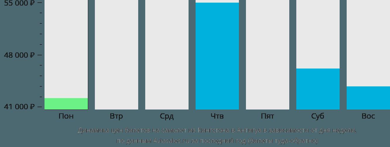 Динамика цен билетов на самолет из Кингстона в Антигуа в зависимости от дня недели