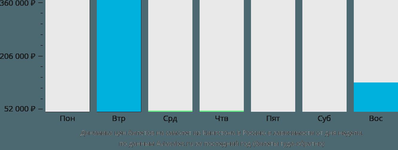 Динамика цен билетов на самолет из Кингстона в Россию в зависимости от дня недели