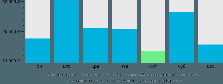 Динамика цен билетов на самолет из Кингстона в США в зависимости от дня недели