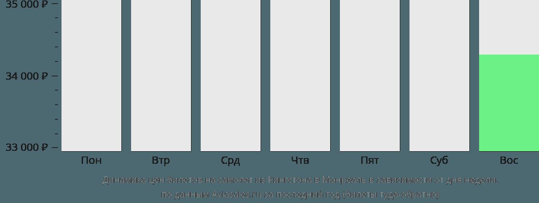 Динамика цен билетов на самолет из Кингстона в Монреаль в зависимости от дня недели