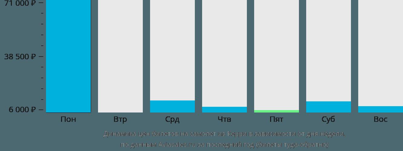 Динамика цен билетов на самолёт из Керри в зависимости от дня недели