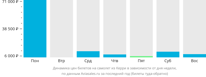 Динамика цен билетов на самолет из Керри в зависимости от дня недели