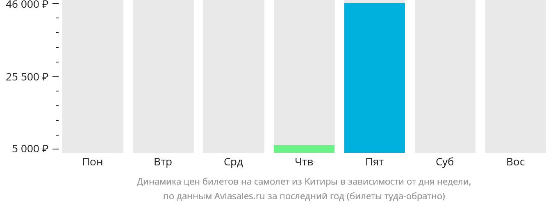 Динамика цен билетов на самолёт из Китиры в зависимости от дня недели