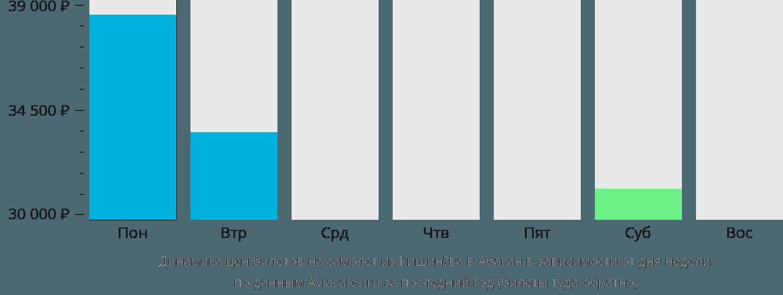 Динамика цен билетов на самолет из Кишинёва в Абакан в зависимости от дня недели