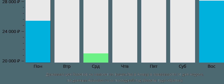 Динамика цен билетов на самолет из Кишинёва в Алжир в зависимости от дня недели