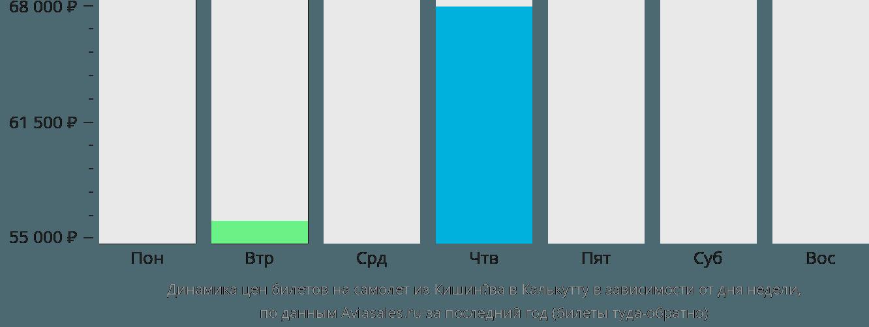 Динамика цен билетов на самолет из Кишинёва в Калькутту в зависимости от дня недели