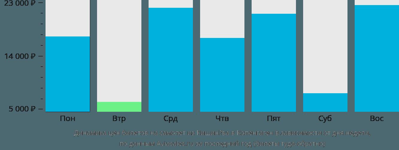 Динамика цен билетов на самолет из Кишинёва в Копенгаген в зависимости от дня недели