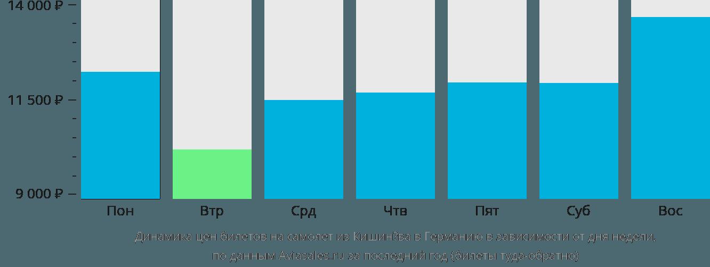Динамика цен билетов на самолет из Кишинёва в Германию в зависимости от дня недели