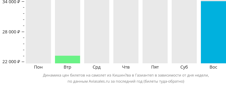 Динамика цен билетов на самолет из Кишинёва в Газиантеп в зависимости от дня недели