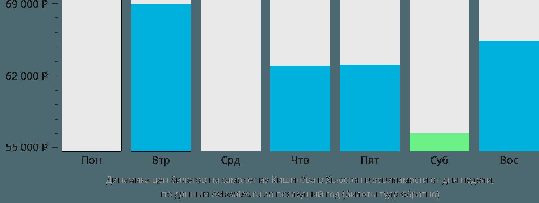 Динамика цен билетов на самолёт из Кишинёва в Хьюстон в зависимости от дня недели