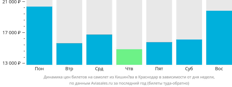Динамика цен билетов на самолет из Кишинёва в Краснодар в зависимости от дня недели